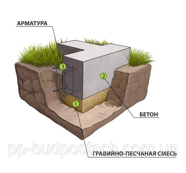 Строим фундамент сами и виды фундаментов