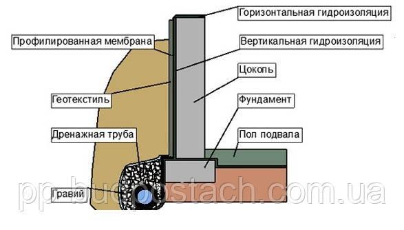 Материалы для фундаментов