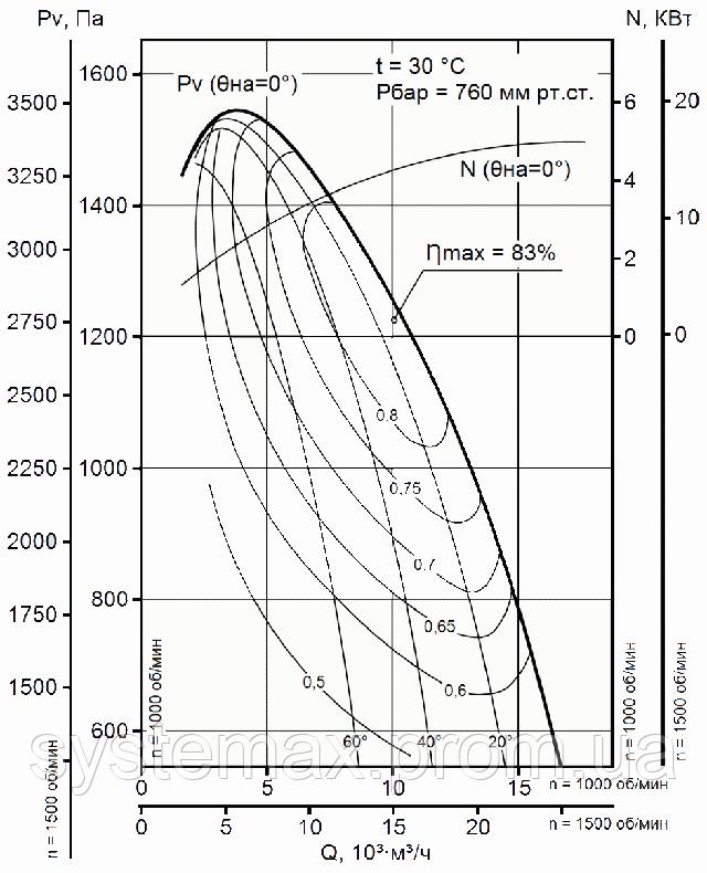 Диаграмма аэродинамических характеристик вентилятора дутьевого ВДН 9