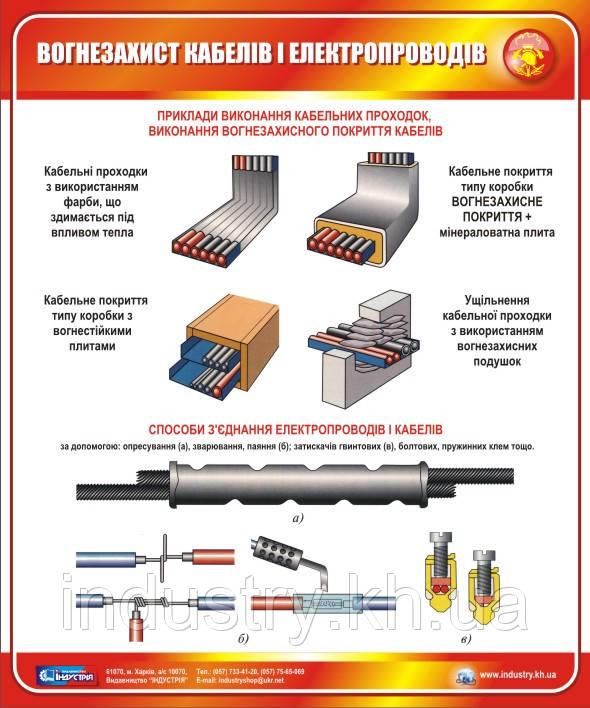 Стенд. Вогнезахист кабелів і електропроводів. 0,5х0,6. Пластик