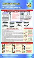 Вимоги безпеки до стропувальних робіт. 0,6х1