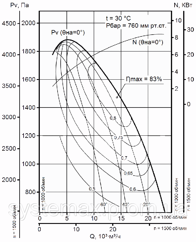 Диаграмма аэродинамических характеристик вентилятора дутьевого ВДН 10