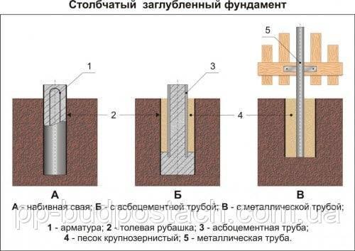 О нюансах фундамента с точечными опорами