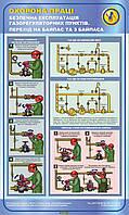 Безпечна експлуатація газорегуляторних пунктів. Перехід на байпас та з байпаса. 0,6х1