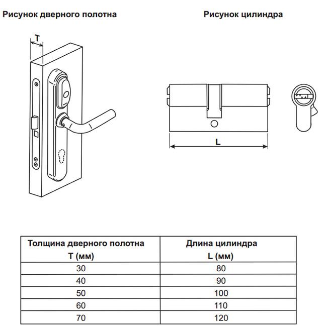 Как правильно подобрать цилиндр к EuroLock EHT