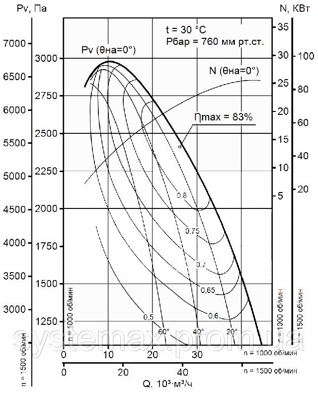 Диаграмма аэродинамических характеристик вентилятора дутьевого ВДН 12,5