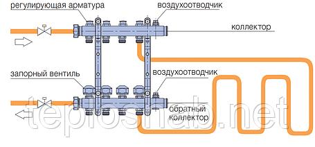 Коллектор Wavin 5 выходов 3/4  для напольного отопления с креплениями, фото 2