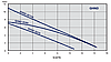 GHND 32/70-180 двухкорпусный циркуляционный насос , фото 3