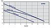 GHND 32/80-180 двухкорпусный циркуляционный насос , фото 3