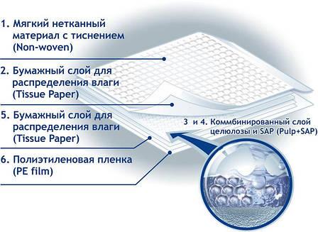 Непромокаемые пеленки 60/90 см (5 шт.), фото 2