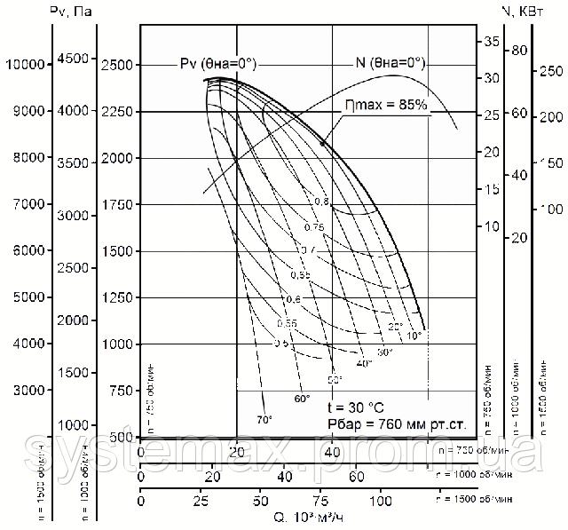Диаграмма аэродинамических характеристик вентилятора дутьевого ВДН 15