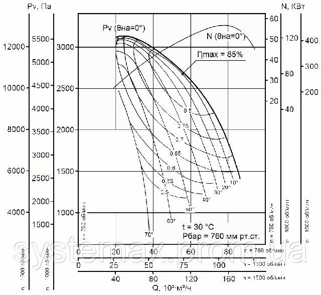 Диаграмма аэродинамических характеристик вентилятора дутьевого ВДН 17