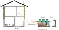 Проект, монтаж канализации частного дома Украина
