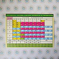 Таблица Менделеева. Раздаточный материал