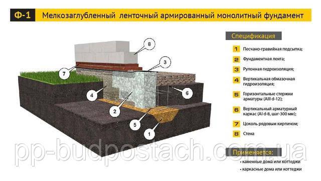 Основные понятия о фундаменте
