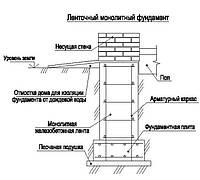 Фундаменты основные типы, их применение и технология возведения