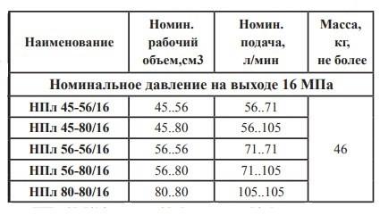 Насос НПл45-80/16