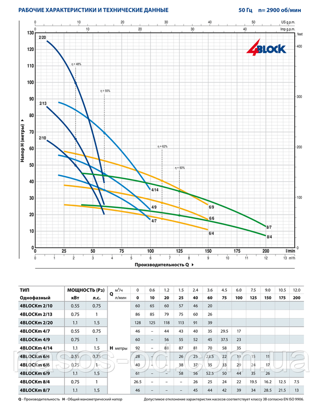 Мощность производительность характеристики насоса глубинного центробежного для скважины Pedrollo 4BLOCKm 4/14