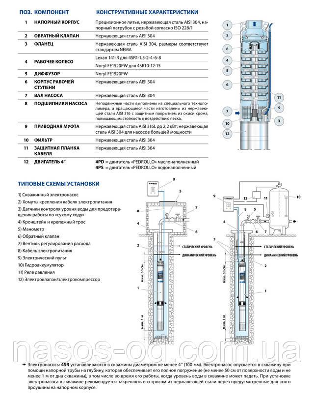 Технические характеристики установка глубинного насоса для скважины Pedrollo 4SR 4/26