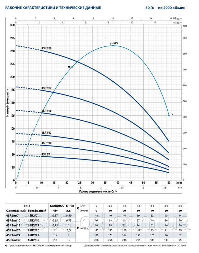 Мощность производительность характеристики насоса глубинного центробежного для скважины Pedrollo 4SR 2m/13