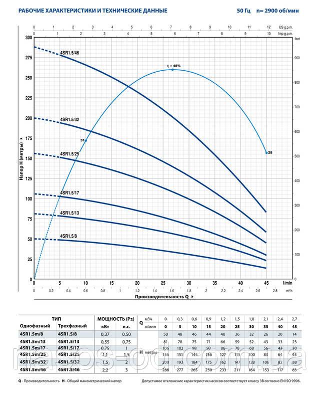 Мощность производительность характеристики насоса глубинного центробежного для скважины Pedrollo 4SR 1.5m/25