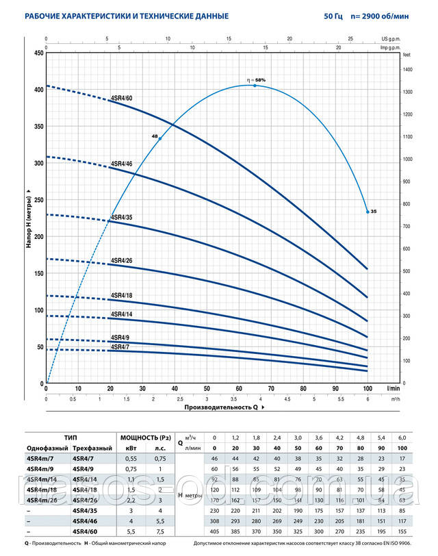 Мощность производительность характеристики насоса глубинного центробежного для скважины Pedrollo 4SR 4/60 трехфазный
