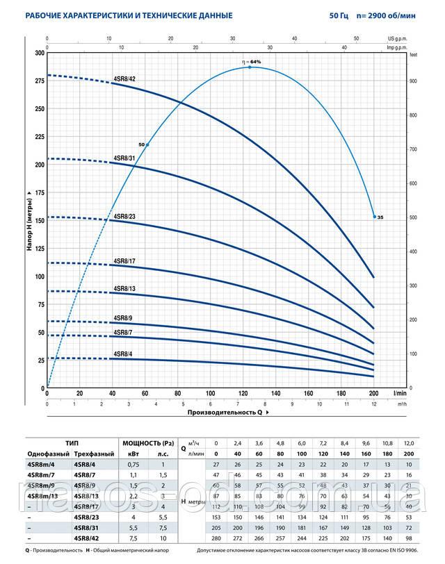 Мощность производительность характеристики насоса глубинного центробежного для скважины Pedrollo 4SR 8/17 трехфазный