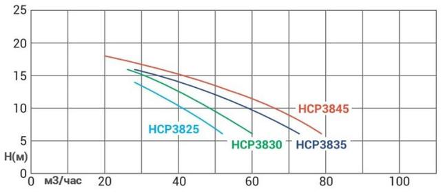 график производительности насоса Hayward HCP38253E1