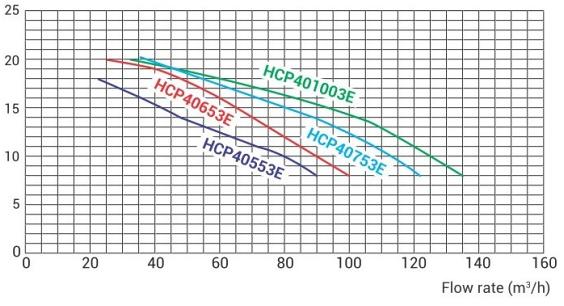 график производительности насоса Hayward HCP40553E1