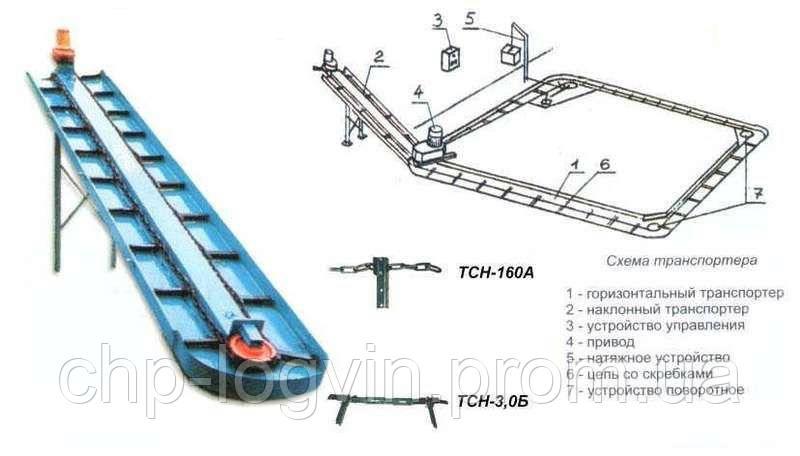 Куплю навозный транспортер куда направляются порожние железнодорожные транспортеры у которых срок до планового вида ремонта сдо