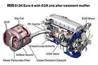 Евро-6 - особенности нового экологического стандарта.