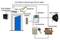 Кодовый замок и доводчик Киев