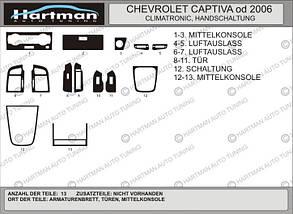 Накладки на панель Chevrolet Captiva