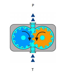Гидравлические насосы