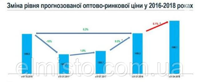 купить электросчетчики оптом в Украине по выгодным ценам