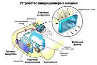 Принцип работы и устройство автомобильного кондиционера, правила эксплуатации