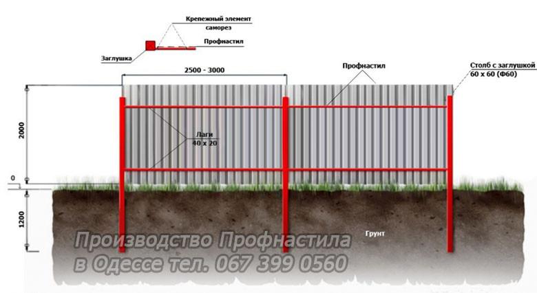 """Забор из профнастила -  Компания """"ВербаДом"""" в Одессе"""