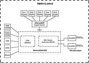 Маршрутизатор Mikrotik RB951G-2HnD, фото 2