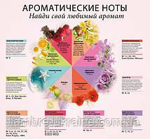 Как определить правильно аромат для женщин и для мужчин