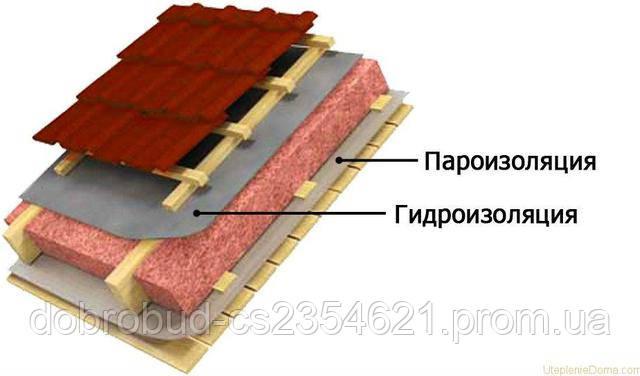 Подбор пленки или мембраны для пароизоляции