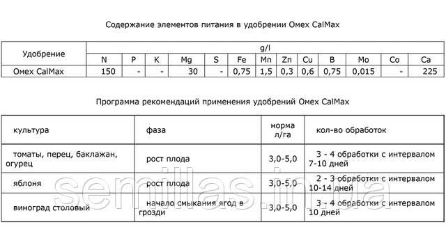 Таблица Кальмакс