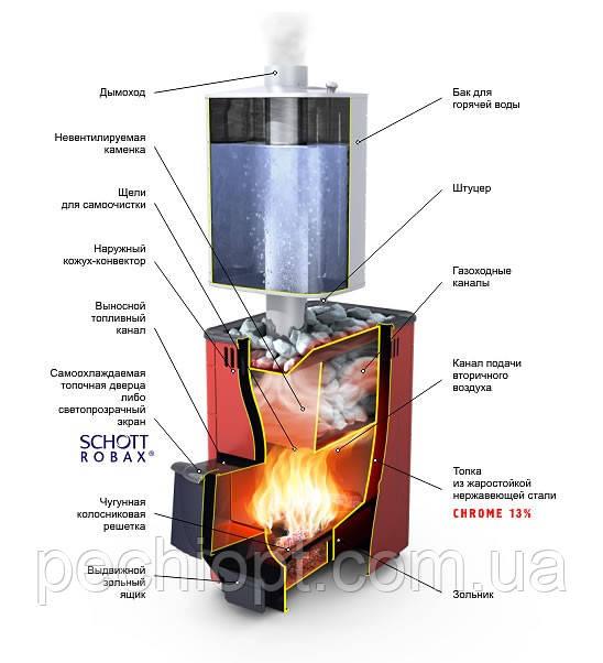 Термофор печи для бани дымоходы для печей буржуй 24 дымоход
