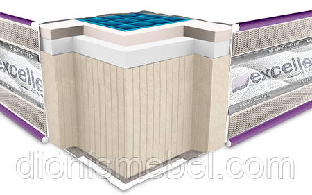 Матрас Neoflex Comfo Gel Soft 180х200