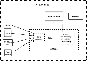 Коммутатор Mikrotik CRS106-1C-5S, фото 2