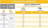 Доставка УкрПочтой Расценки, Прайс Цены на 2018 год