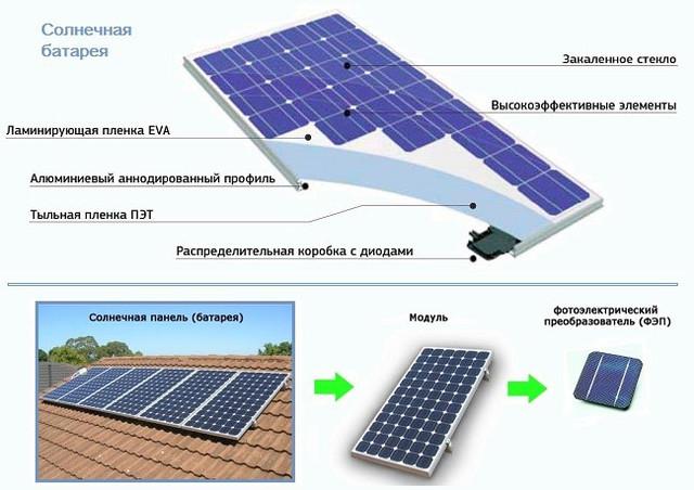 выбрать солнечные панели для солнечной электростанции