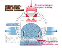 Мойка воздуха Neoclima MP-20, фото 3