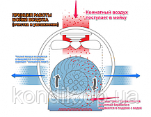 Мойка воздуха Neoclima MP-25, фото 3