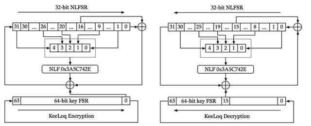 Кодирование трансмиссии радиосигнала основано на динамическом алгоритме KeeLoq