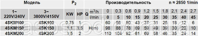 Мощность производительность характеристики насоса глубинного вихревого для скважины